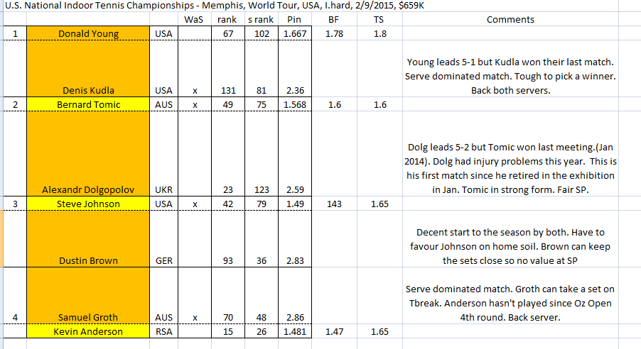Spreadsheet for football trading system