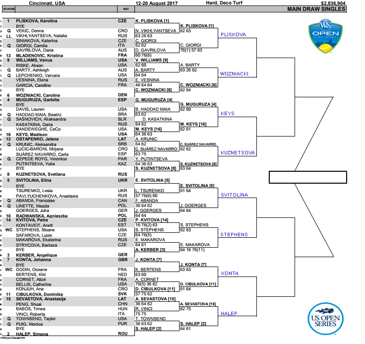 Cincinnati Women's Draw, 3rd round predictions 3