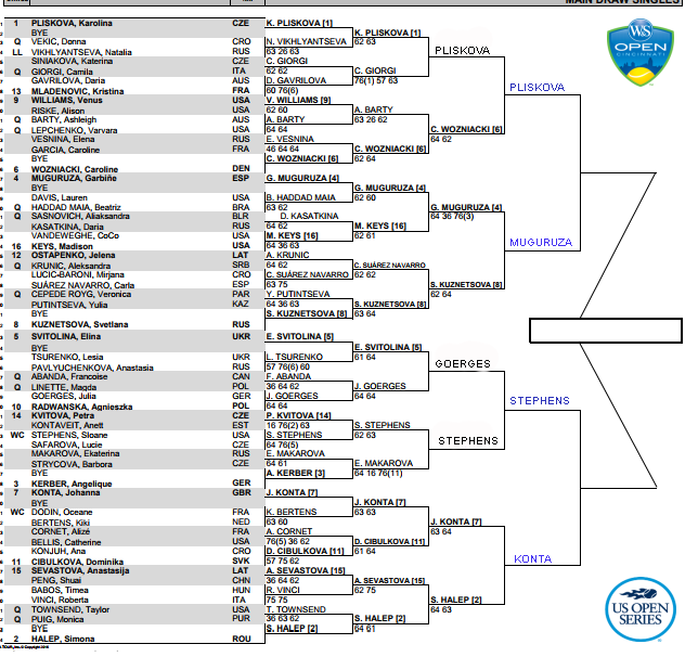 Cincinnati Women's Draw, Q Final predictions 3
