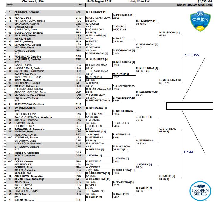 Cincinnati Women's Draw, Semi Final predictions 1