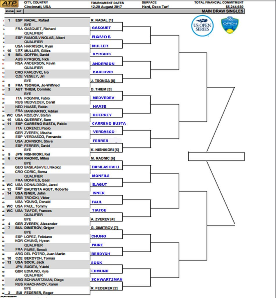 Cincinnati Masters, Men's Draw First Round Predictions 1