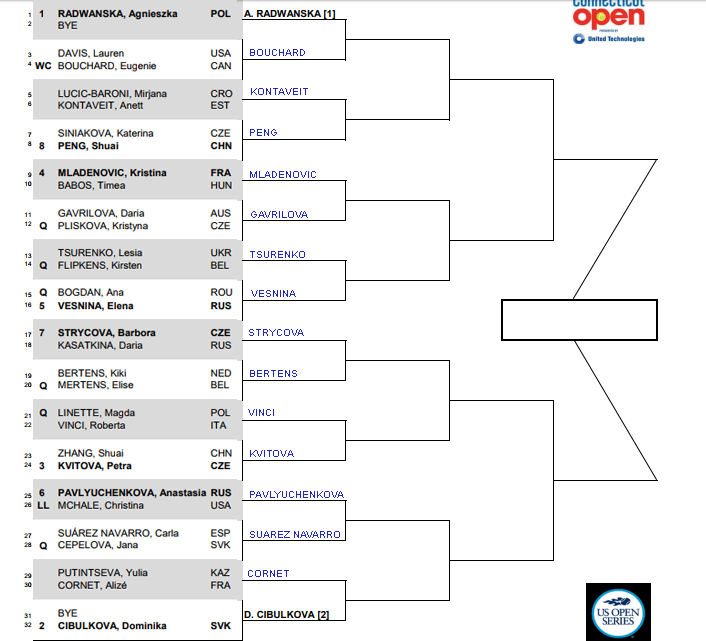 WTA New Haven Draw, 1st round predictions 1