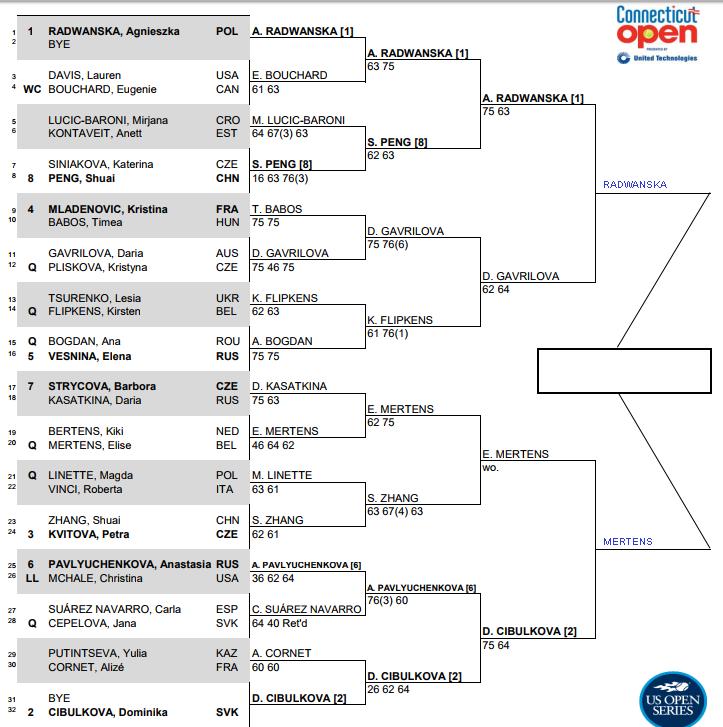WTA New Haven, Semi Final predictions 3