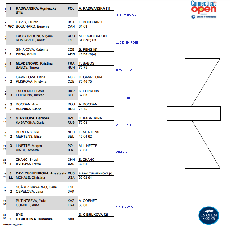 WTA New Haven, Second round predictions 1