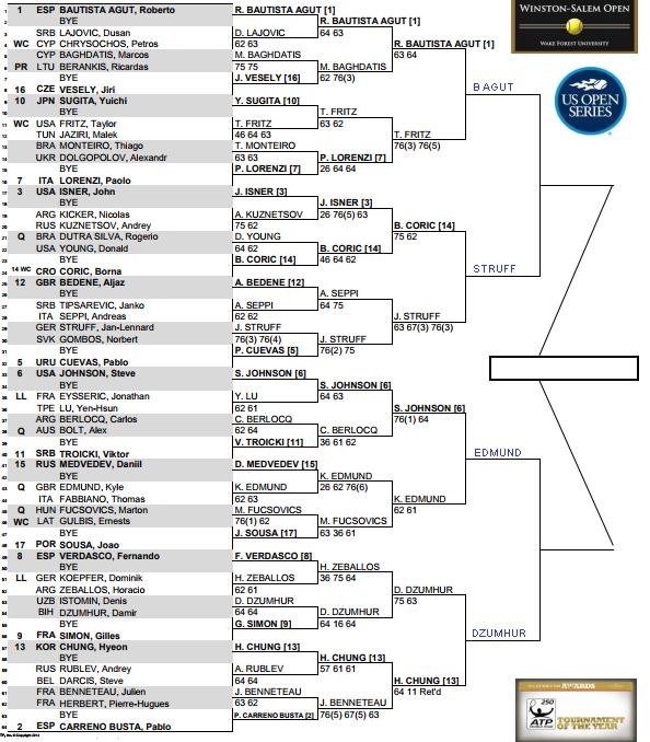 ATP Winston Salem, Quarter Finals predictions 1