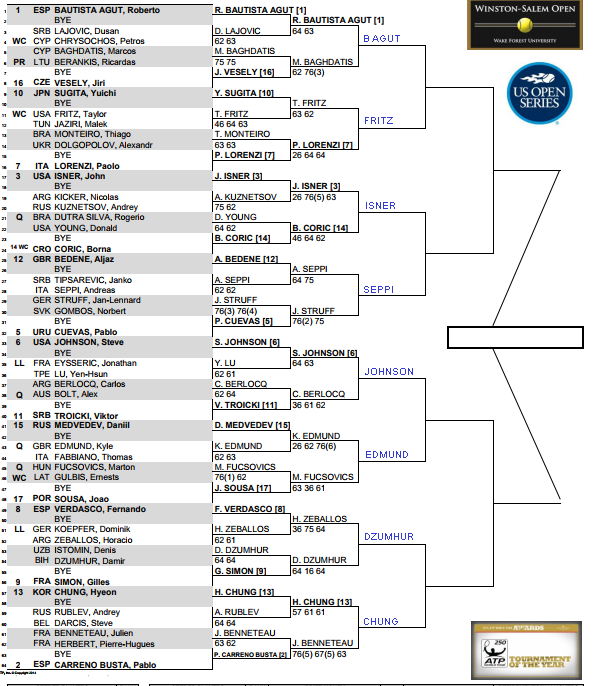Winston Salem Open, Third round predictions 3
