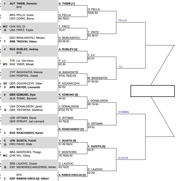 ATP Chengdu, Quarter final predictions 3