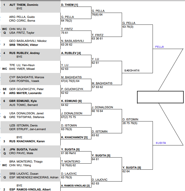 ATP Chengdu Semi Final predictions 1