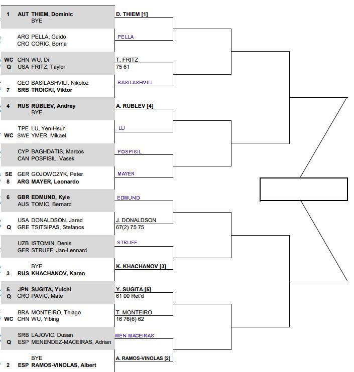 ATP Chengdu 1st round predictions 3