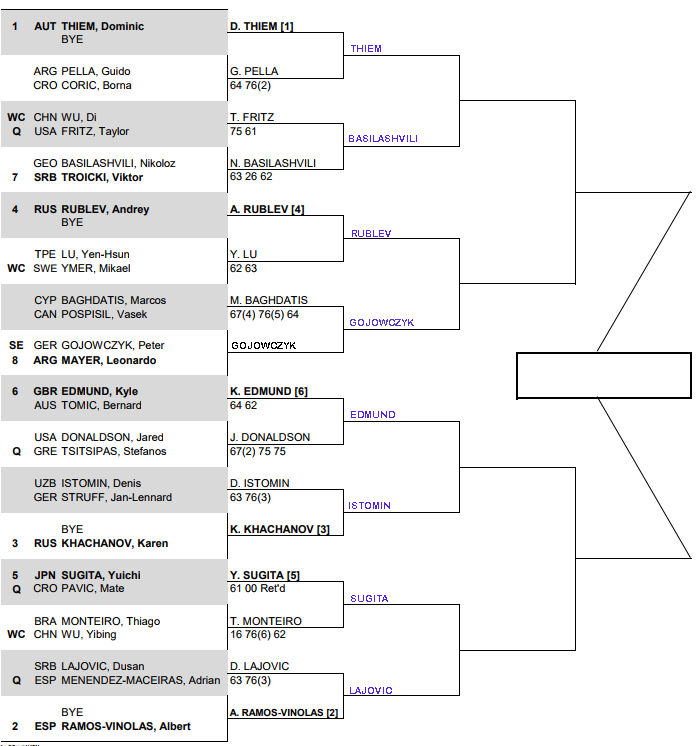 ATP Chengdu Open, second round predictions 1