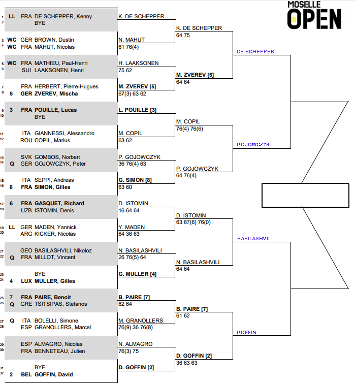 ATP Moselle Open, Quarter Final predictions 3