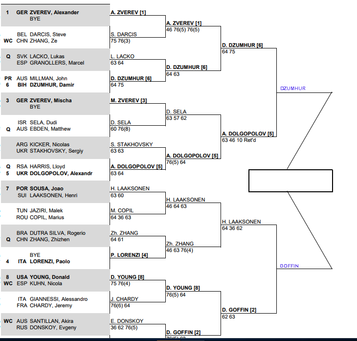ATP Shenzhen Semi Final predictions 1