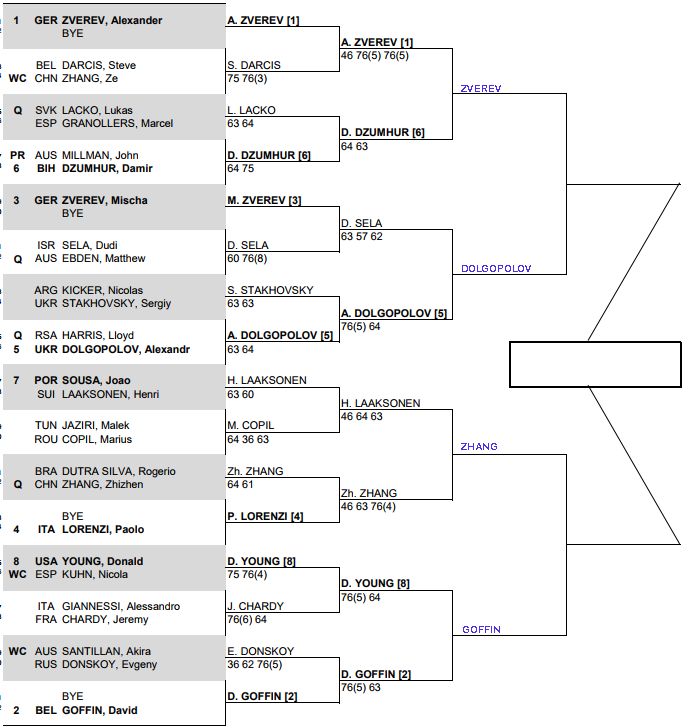 ATP Shenzhen, Quarter Final predictions 3