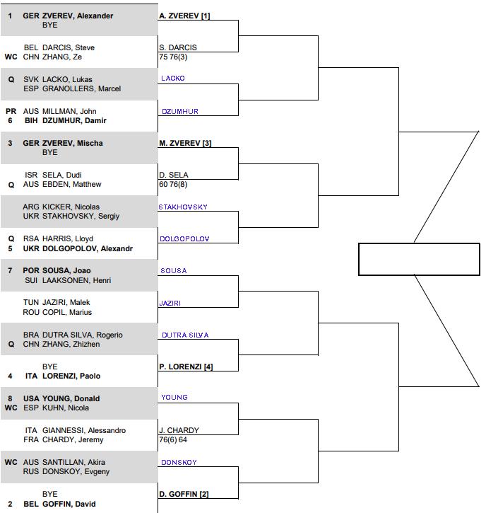 ATP Shenzhen, 1st round predictions 1
