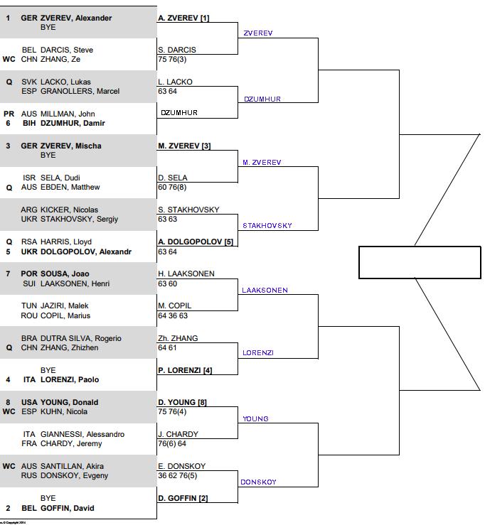 ATP Shenzhen, second round predictions 1