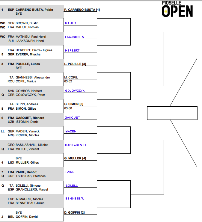 ATP Moselle Open, First round predictions 1