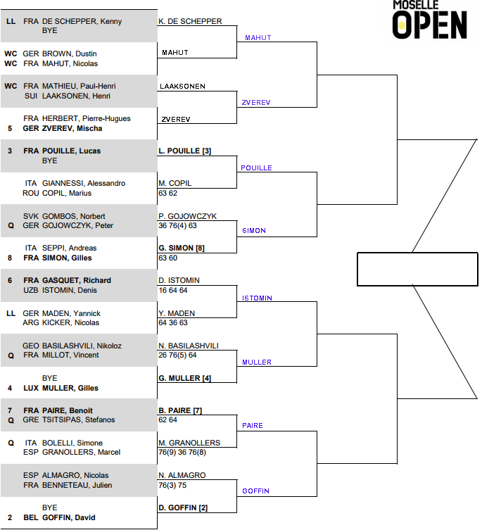ATP Moselle Open, Second round predictions 1
