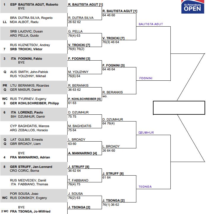 ATP St Petersburg, Quarter Final predictons 3