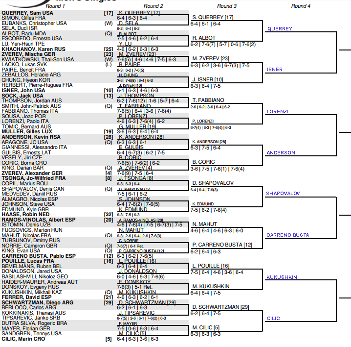 US Open Men's Draw, 3rd round predictions, Friday 1