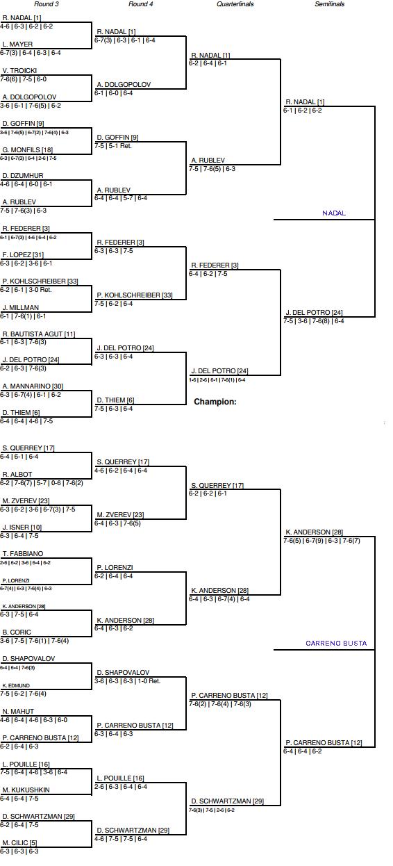 US Open 2017 Mens Semi Final predictions 3
