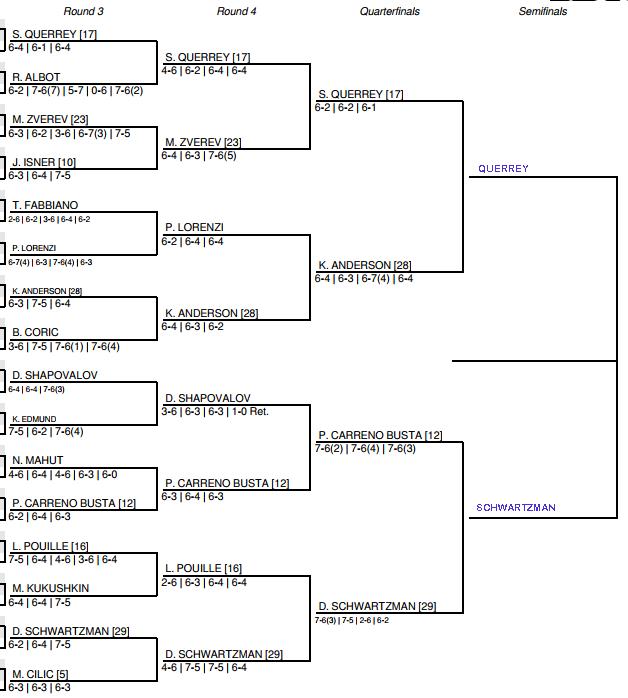 US Open Men's Draw Quarter Final Predictions Tuesday 3