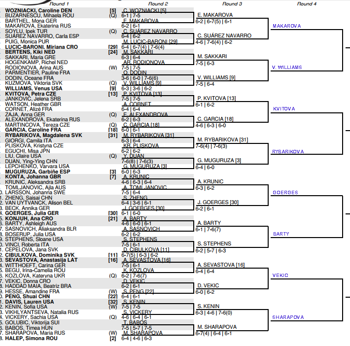 US Open Women's Draw 3rd round predictions, Friday 3