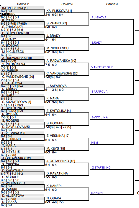 US Open Womens Draw, 3rd round predictions, Sat 3