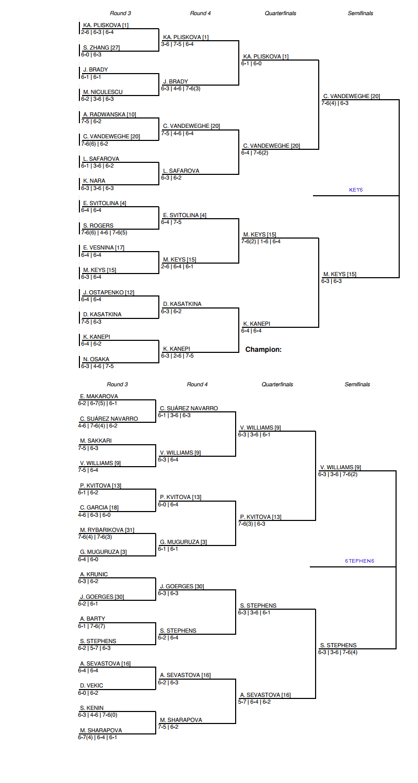 US Open Women's Draw, Semi Final predictions 1