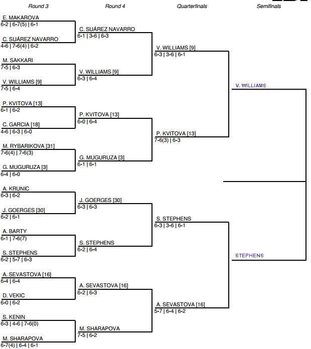 US Open Women's Draw Quarter Final Predictions Tuesday 3
