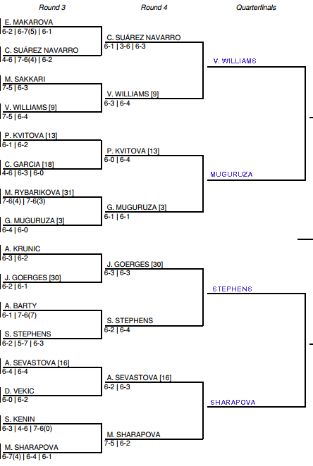 US Open Women's Draw, 4th round predictions, Sunday 1