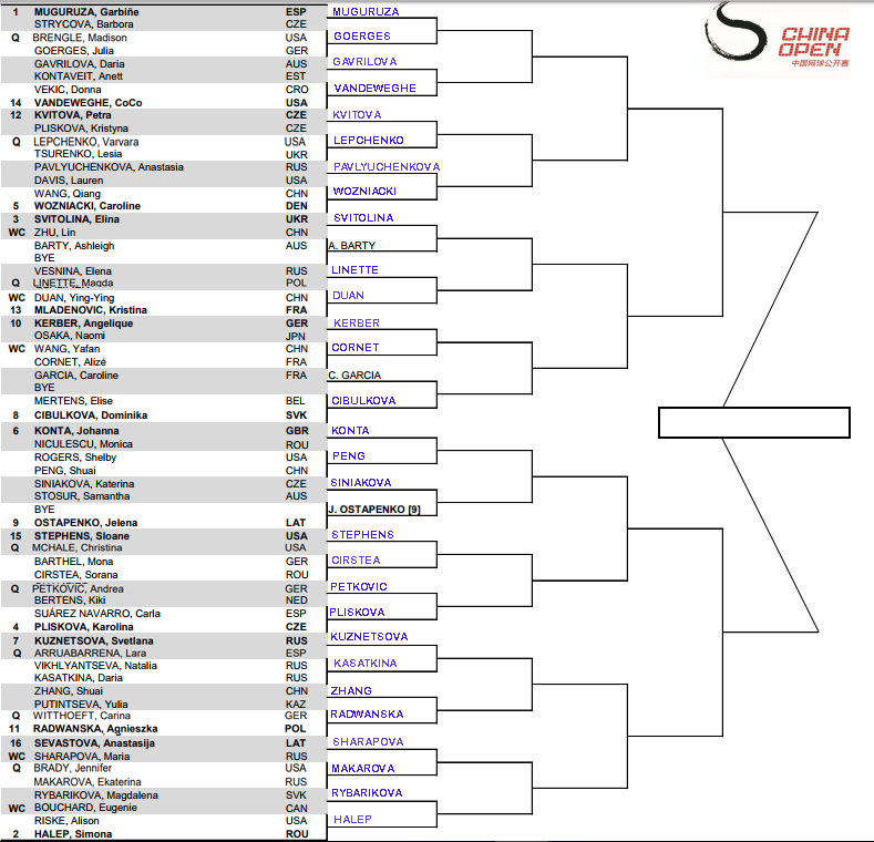 WTA Beijing, First round predictions 3