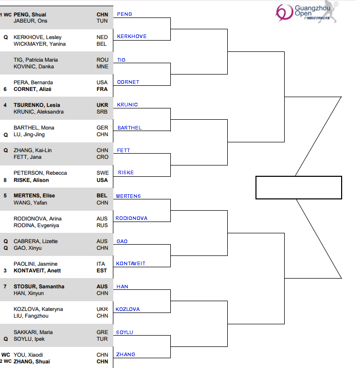 WTA Guangzhou, First round predictions 3