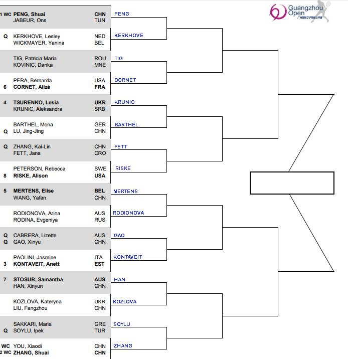 WTA Guangzhou, First round predictions 1