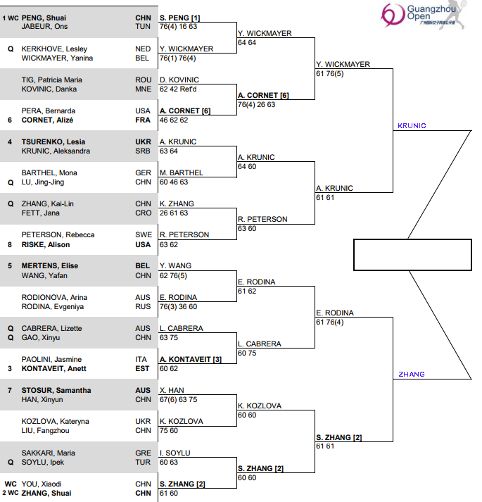 WTA Guangzhou, Semi Final predictions 3