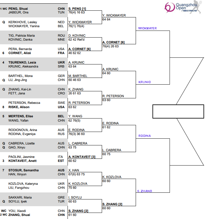 WTA Guangzhou, Quarter Final predictions 3