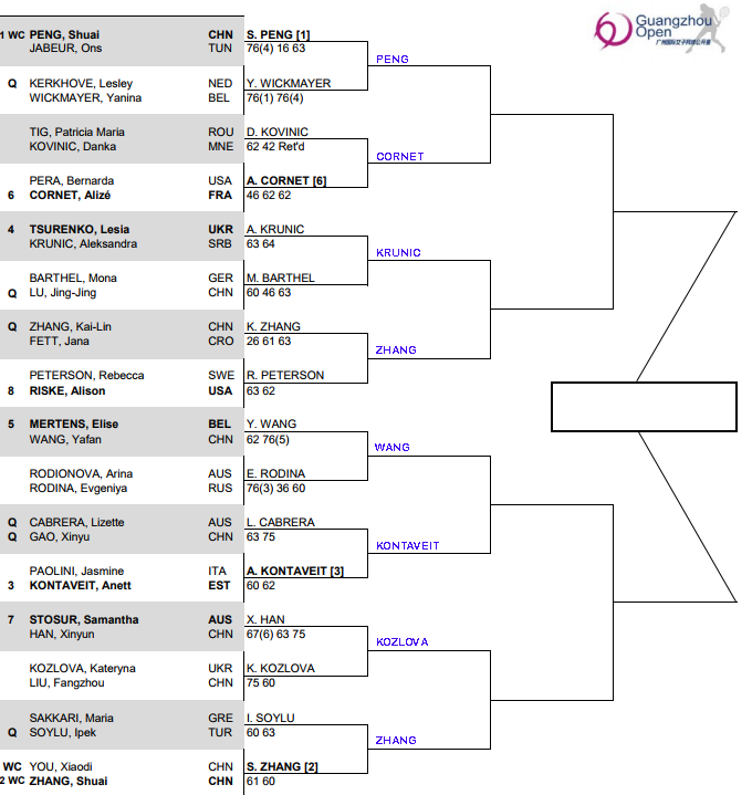 WTA Guangzhou, second round predictions 3