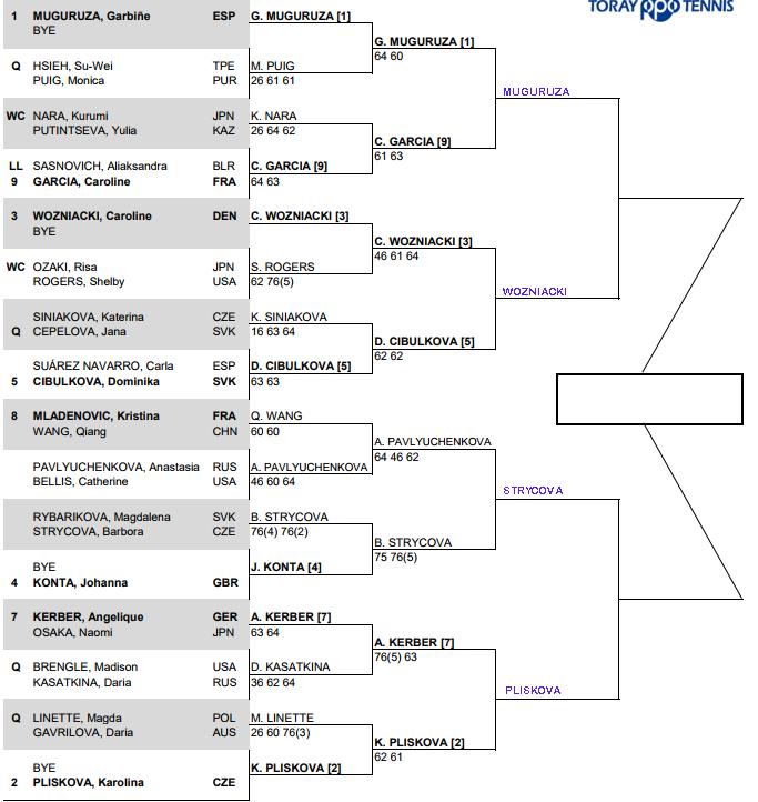 WTA Toray Pan Pacific, Quarter Final predictions 3