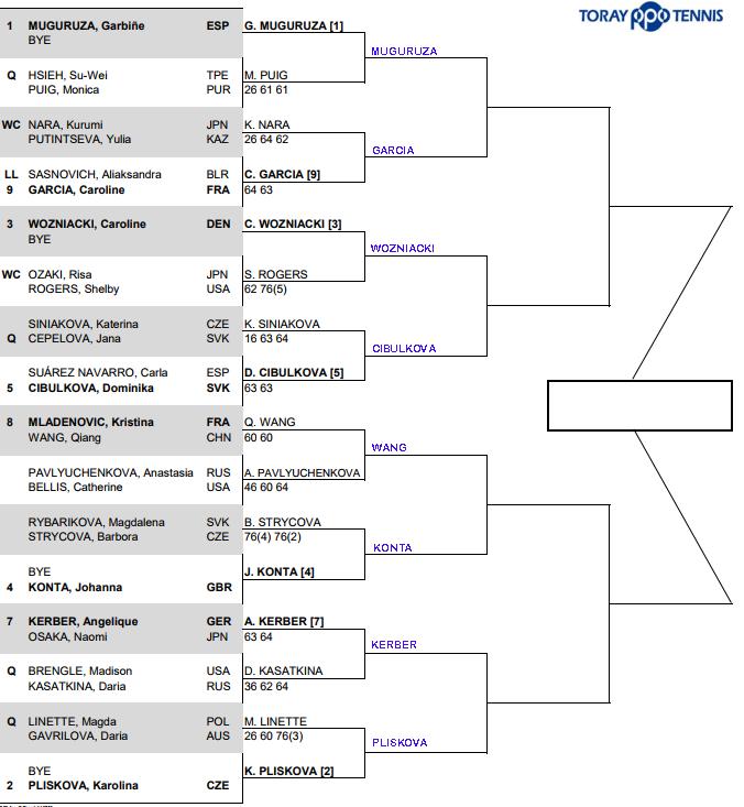 WTA Toray Pan Pacific, Tokyo, second round predictions 1