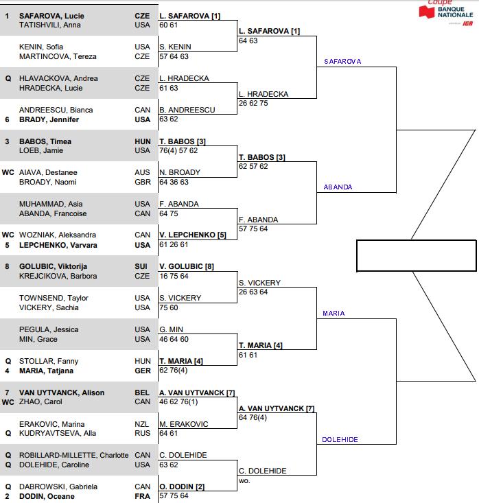 WTA Quebec Quarter Final Predictions 3
