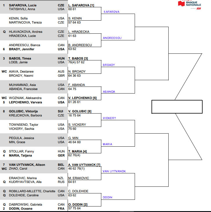 WTA Quebec, second round predictions 3