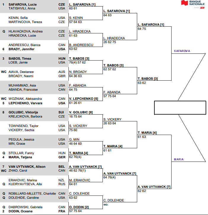 WTA Quebec, Semi Final predictions 1