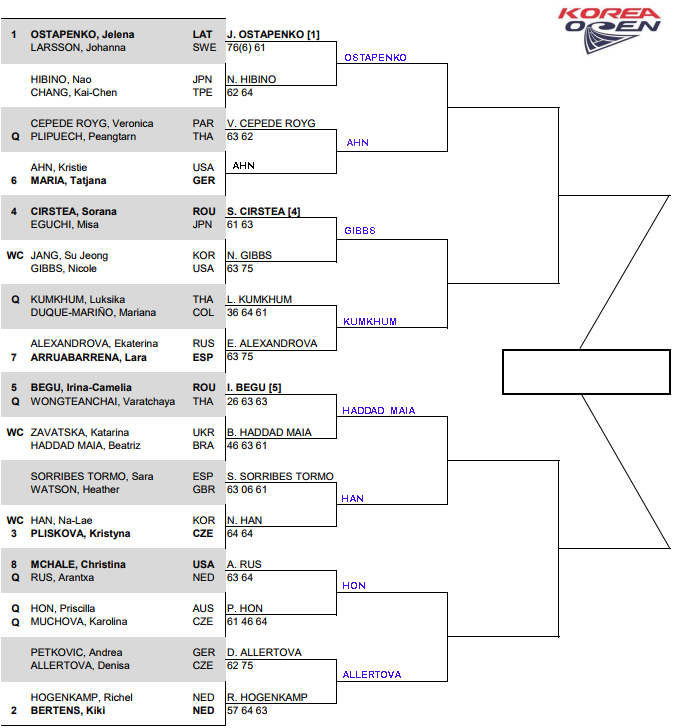 WTA Seoul, second round predictions 1