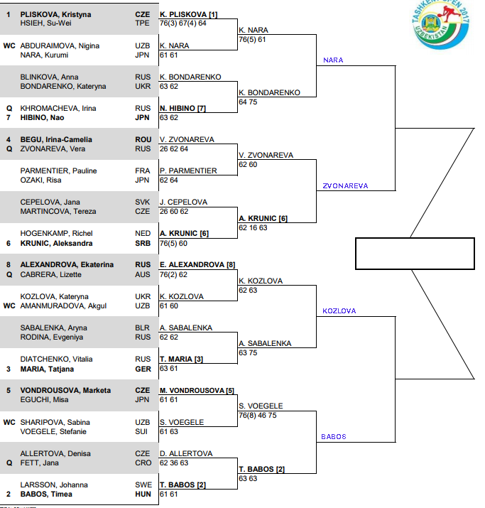 WTA Tashkent, Quarter Final predictions 3