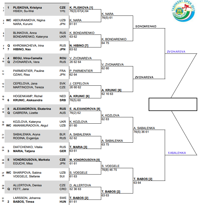 WTA Tashkent, Semi final predictions 3