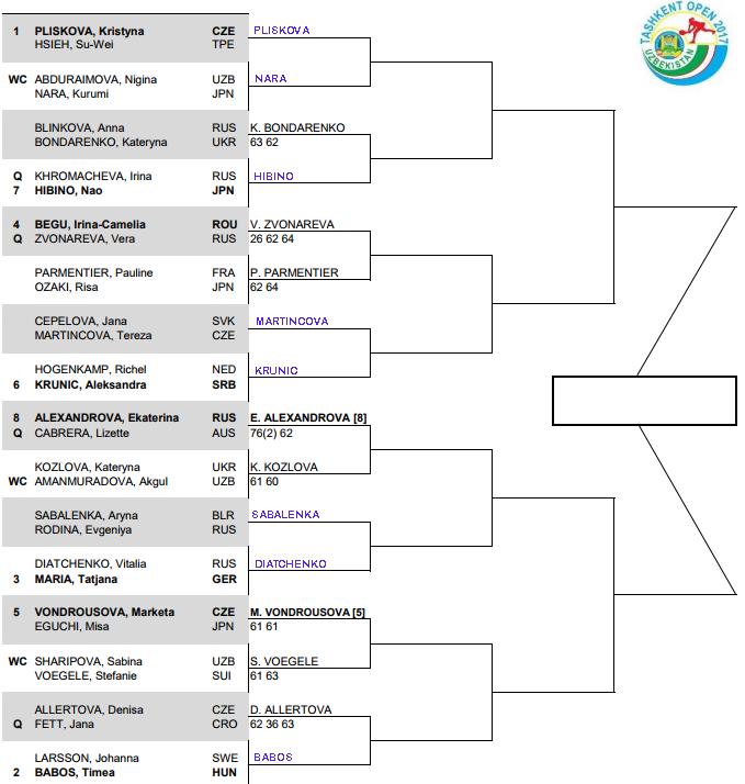 WTA Tashkent, 1st round predictions 3