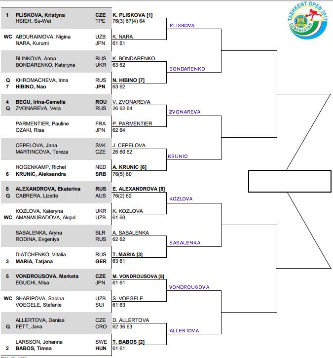 WTA Tashkent, 2nd round predictions 3