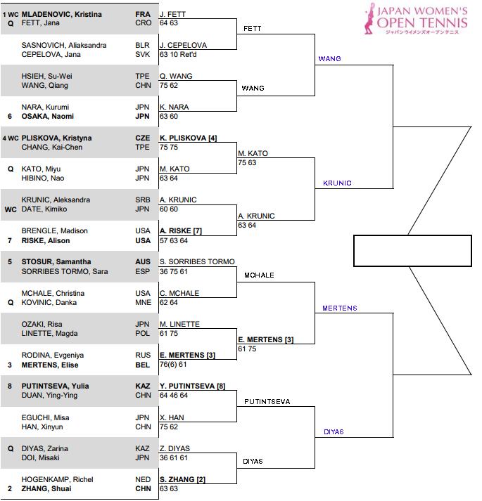 WTA Tokyo, Quarter Finals predictions 3