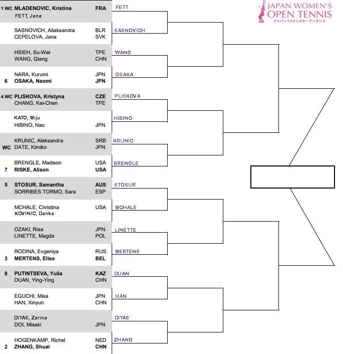 WTA Tokyo 1st round predictions 3