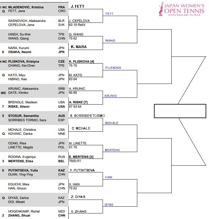 WTA Tokyo second round predictions 1