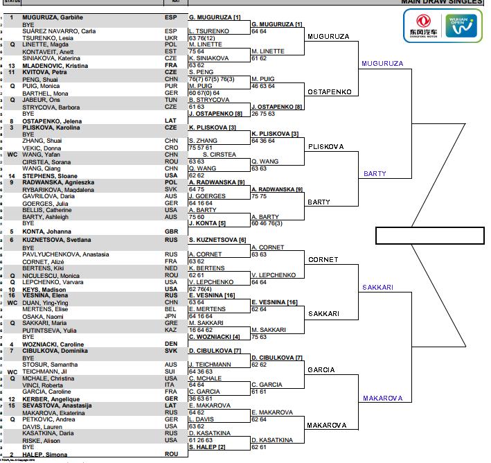 WTA Wuhan Open, Quarter Final predictions 1